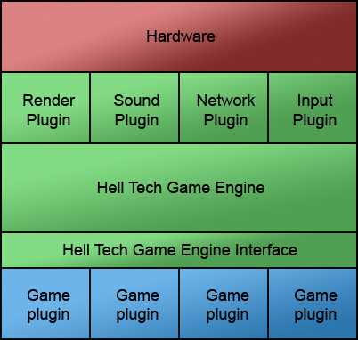 Hell Tech's Engine Arcitecture